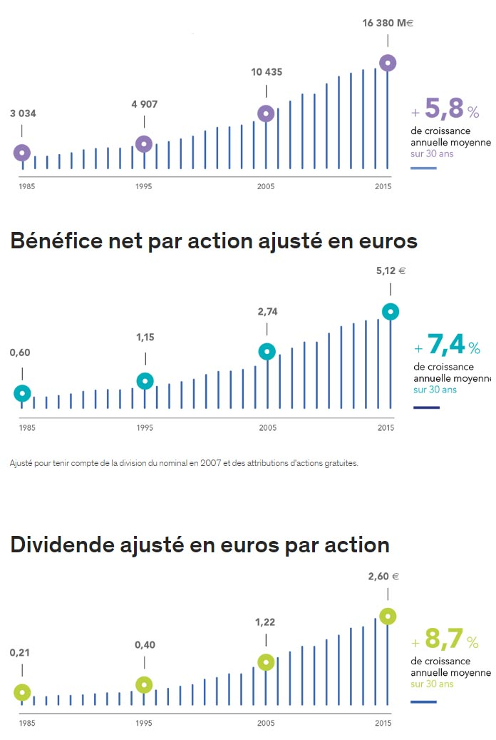 performances air liquide