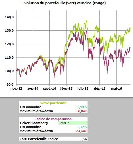 Comparatif portefeuille Epagneur.com vs ETF Amundi CAC40