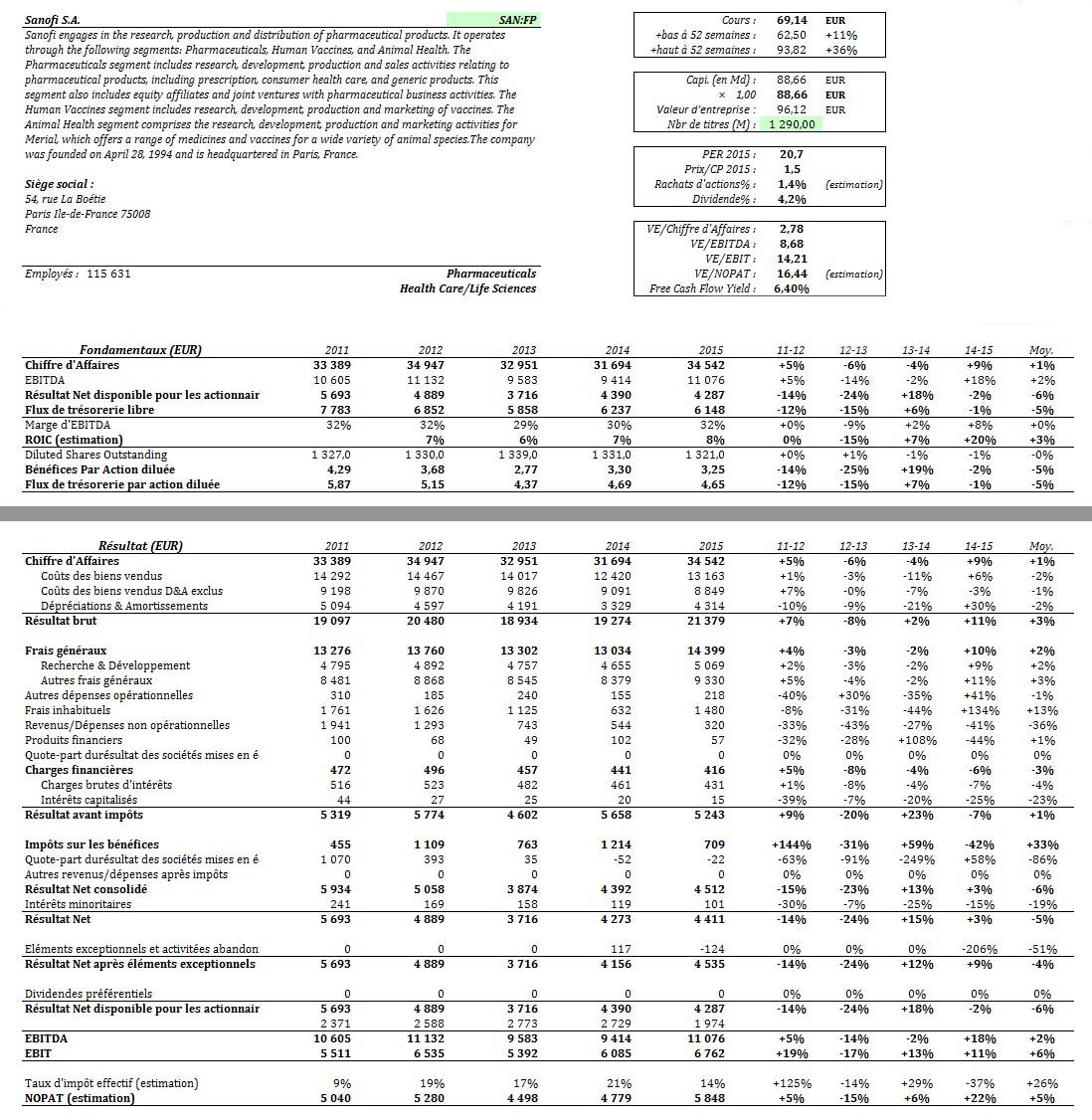 Chiffres financiers de Sanofi : compte de résultat