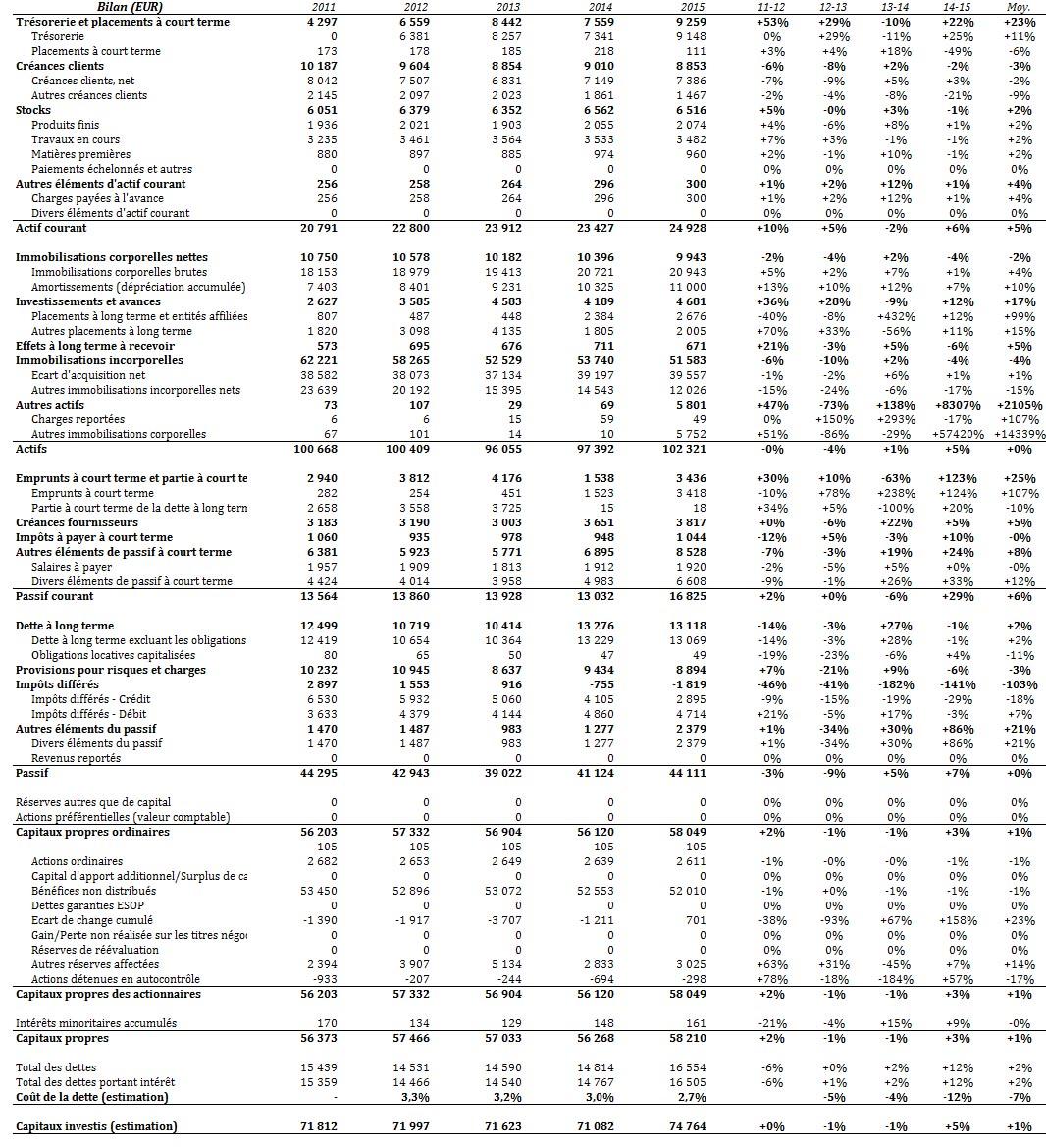 Chiffres financiers de Sanofi : bilan