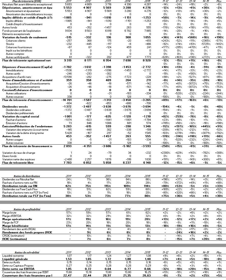 Chiffres financiers de Sanofi : ratios