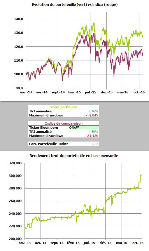 Comparatif portefeuille Epagneur.com vs tracker Amundi CAC40