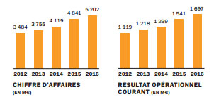 Résultats 2016 Hermès