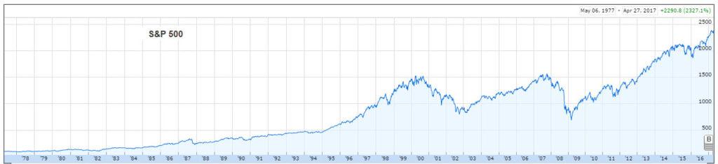 S&P 500 performances long terme